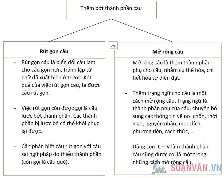 soan bai on tap phan tieng viet tiep theo 1 - Soạn bài: Ôn tập phần tiếng Việt (Tiếp theo)