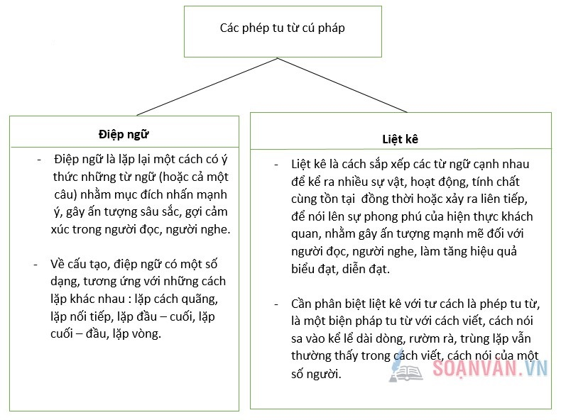 soan bai on tap phan tieng viet tiep theo 2 - Soạn bài: Ôn tập phần tiếng Việt (Tiếp theo)