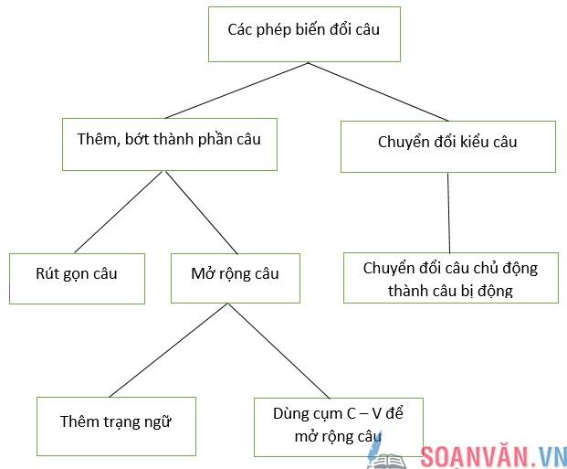 soan bai on tap phan tieng viet tiep theo - Soạn bài: Ôn tập phần tiếng Việt (Tiếp theo)