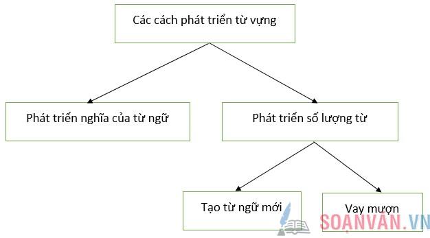 soan bai tong ket ve tu vung tiep theo - Soạn bài: Tổng kết về từ vựng (Tiếp theo)