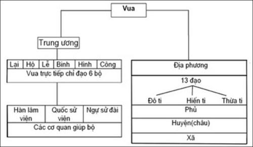 nhan xet ve bo may nha nuoc thoi le – trinh - Nhận xét về bộ máy nhà nước thời Lê – Trịnh?